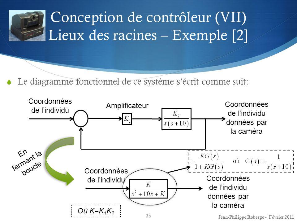Conception de contrôleur (VII) Lieux des racines – Exemple [2]